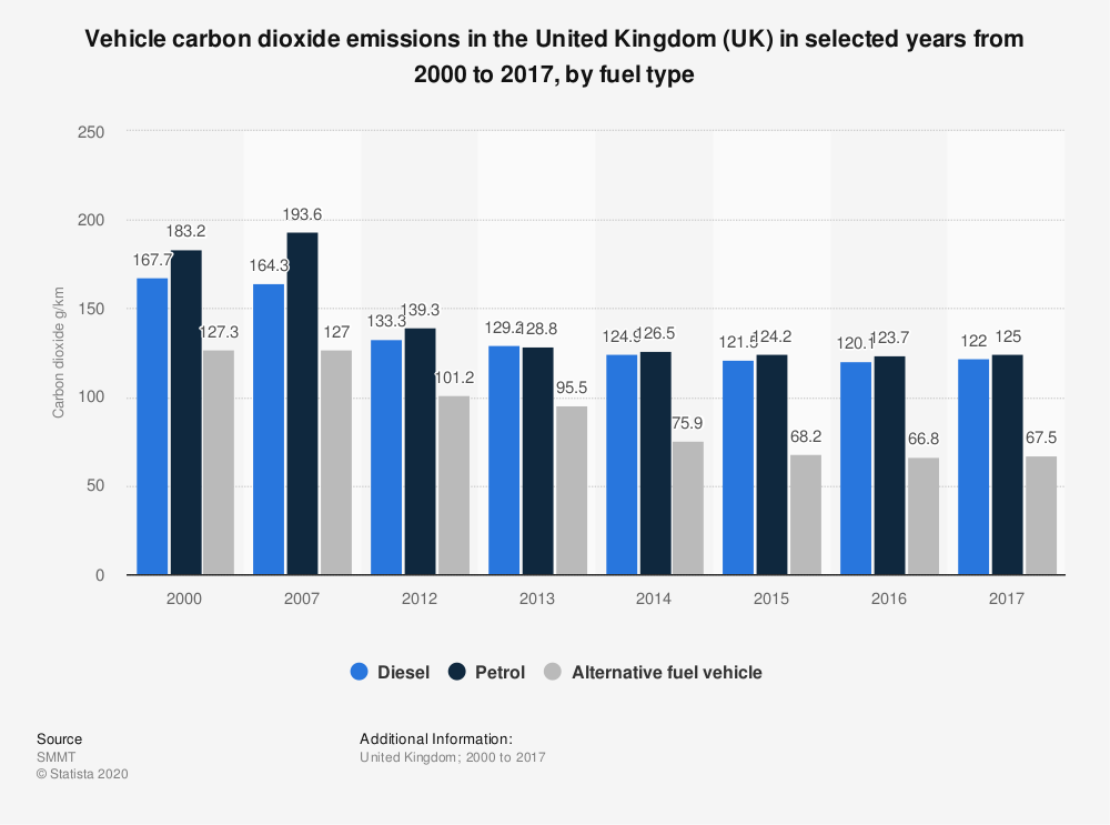 Statistic: Vehicle carbon dioxide emissions in the United Kingdom (UK) in selected years from 2000 to 2017, by fuel type | Statista