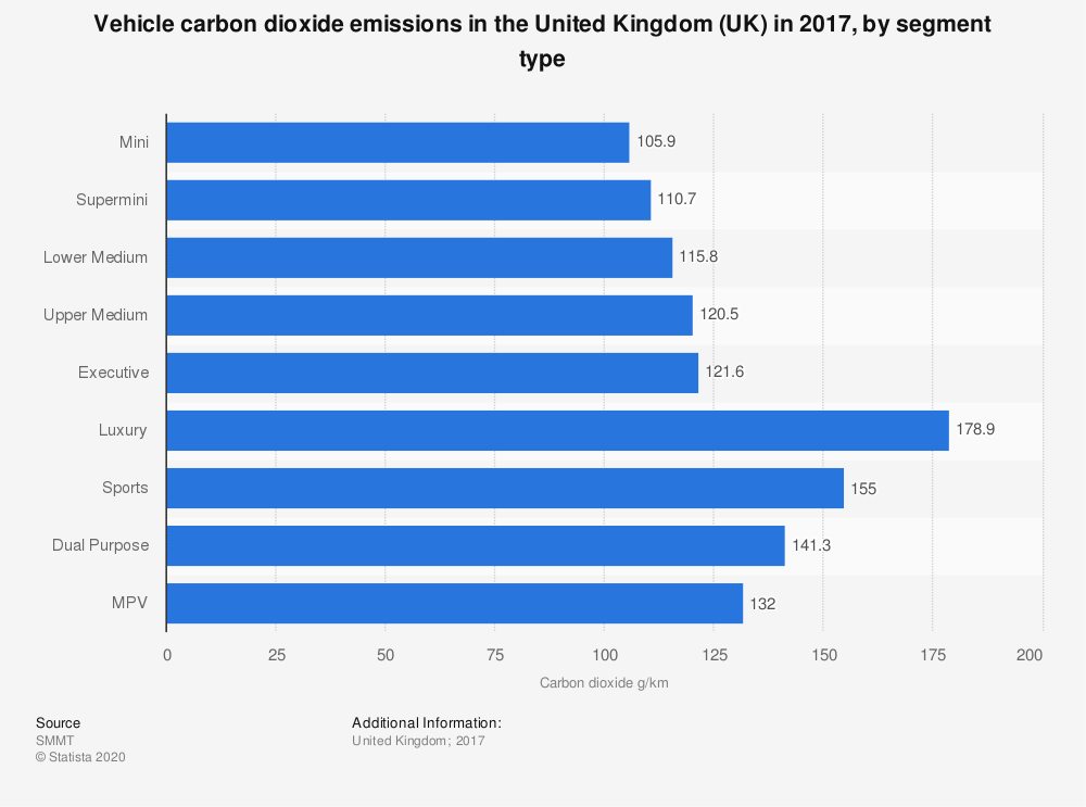 Statistic: Vehicle carbon dioxide emissions in the United Kingdom (UK) in 2017, by segment type | Statista