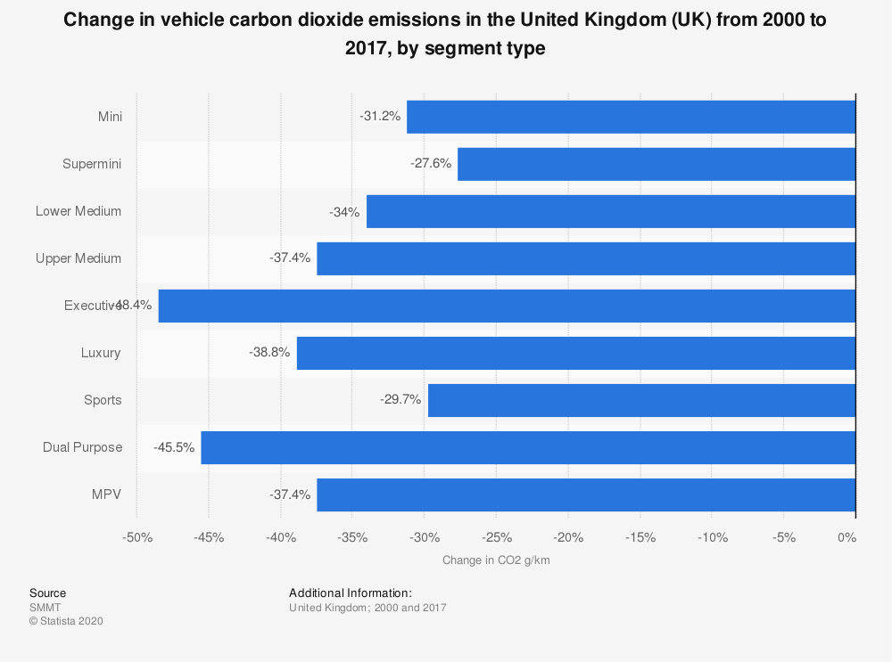 Statistic: Change in vehicle carbon dioxide emissions in the United Kingdom (UK) from 2000 to 2017, by segment type | Statista