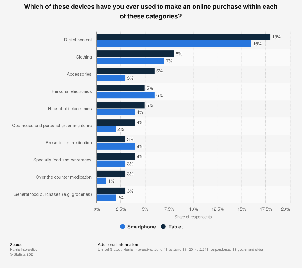 Statistic: Which of these devices have you ever used to make an online purchase within each of these categories? | Statista