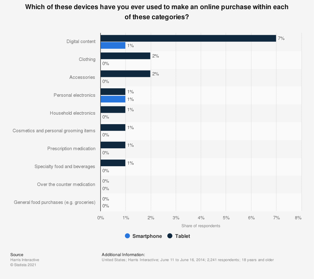 Statistic: Which of these devices have you ever used to make an online purchase within each of these categories?   Statista