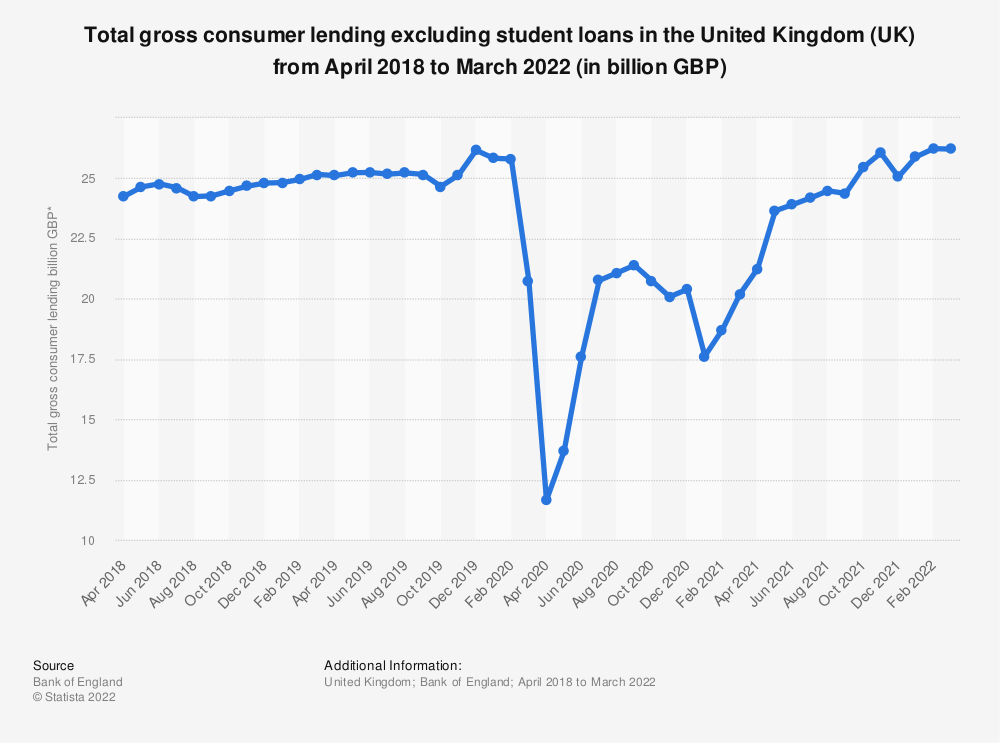 Statistic: Total gross consumer lending excluding student loans in the United Kingdom (UK) from November 2017 to October 2019 (in billion GBP) | Statista