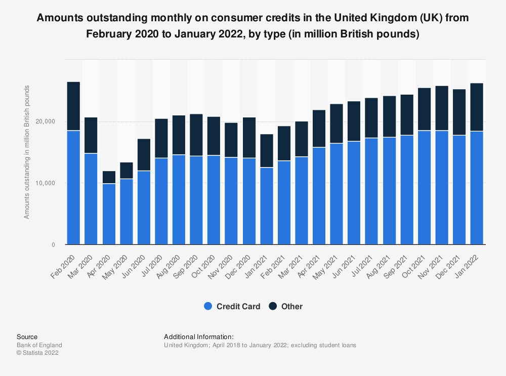 Statistic: Amounts outstanding monthly on consumer credits excluding student loans in the United Kingdom (UK) from December 2016 to November 2018, by type (in million British pounds) | Statista