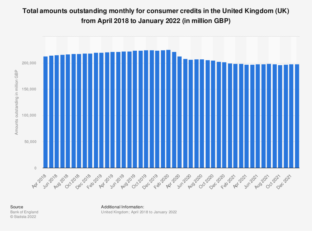 Statistic: Total amounts outstanding monthly for consumer credits (excluding student loans) in the United Kingdom (UK) from December 2016 to November 2018 (in million GBP) | Statista