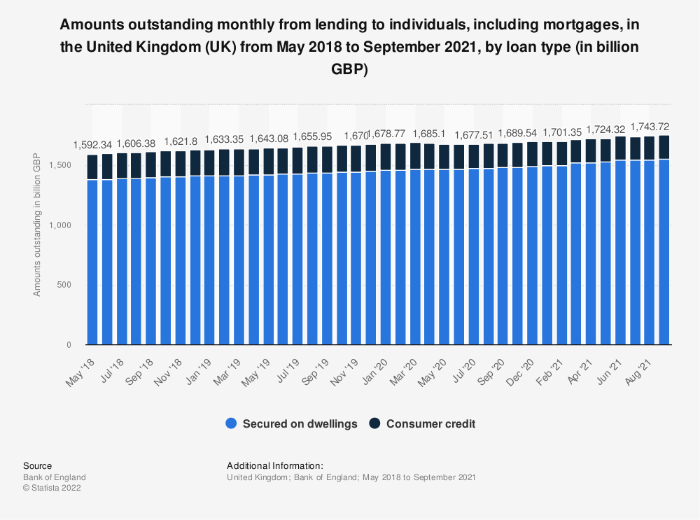 Statistic: Amounts outstanding monthly from lending to individuals, including mortgages, in the United Kingdom (UK) from May 2017 to April 2019, by loan type (in billion GBP) | Statista
