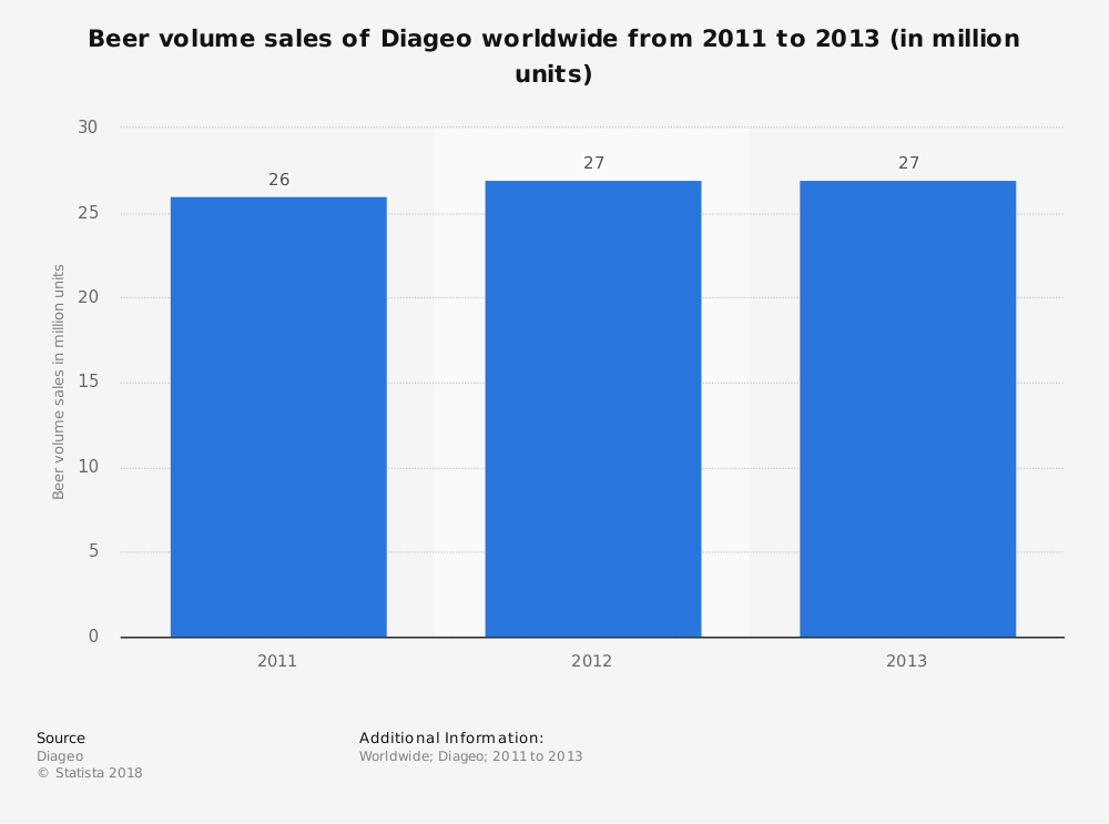 Statistic: Beer volume sales of Diageo worldwide from 2011 to 2013 (in million units) | Statista