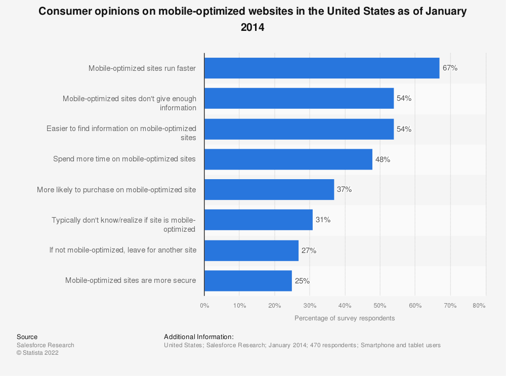 Statistic: Consumer opinions on mobile-optimized websites in the United States as of January 2014 | Statista