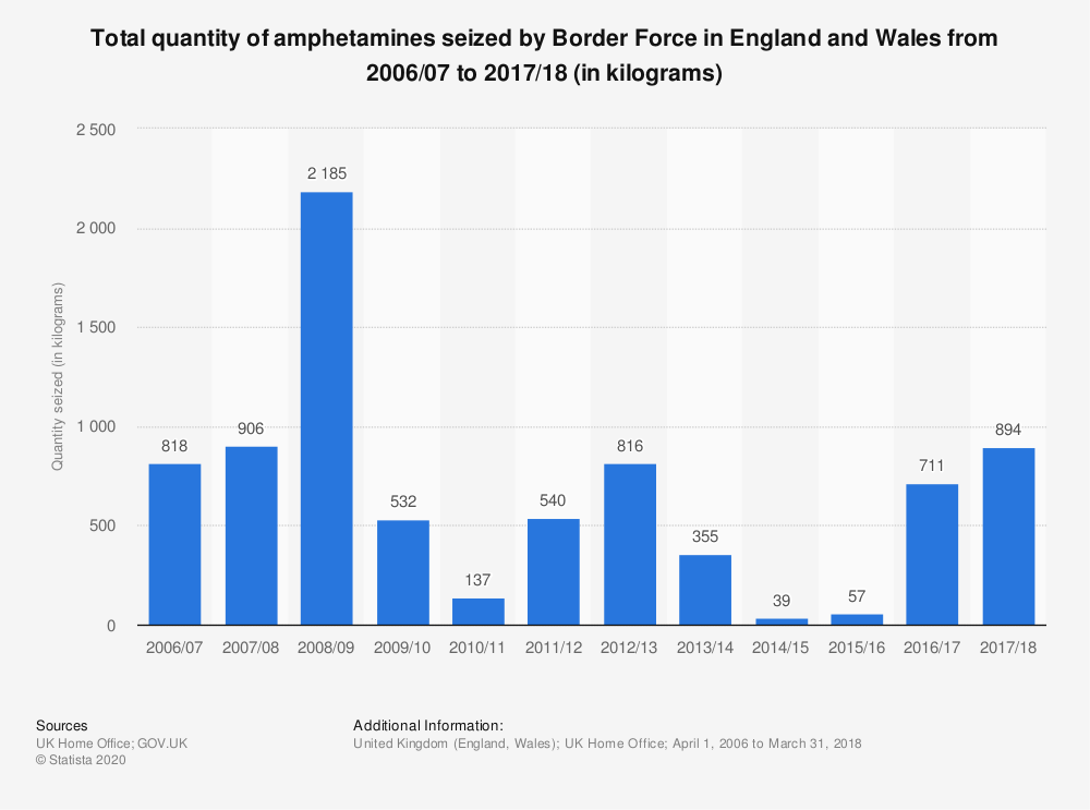 Statistic: Total quantity of amphetamines seized by Border Force in England and Wales from 2006/07 to 2017/18 (in kilograms) | Statista