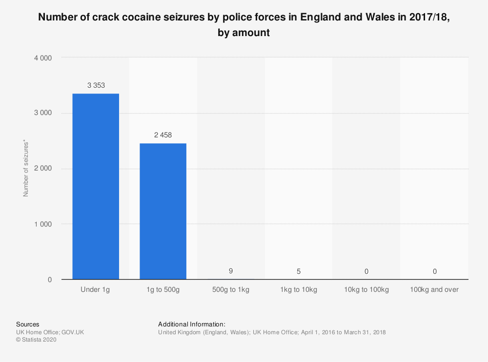 Statistic: Number of crack cocaine seizures by police forces in England and Wales in 2017/18, by amount | Statista