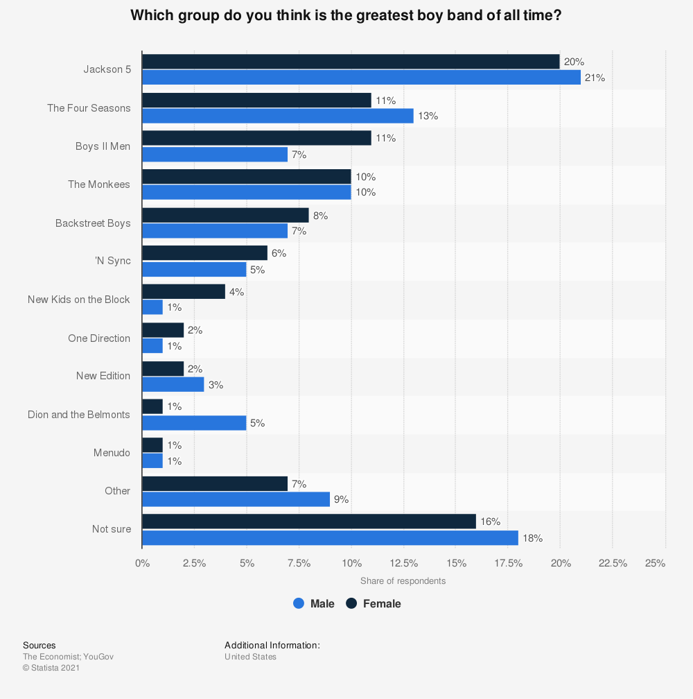 Statistic: Which group do you think is the greatest boy band of all time? | Statista