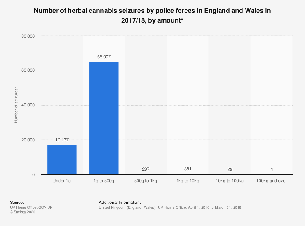 Statistic: Number of herbal cannabis seizures by police forces in England and Wales in 2017/18, by amount* | Statista