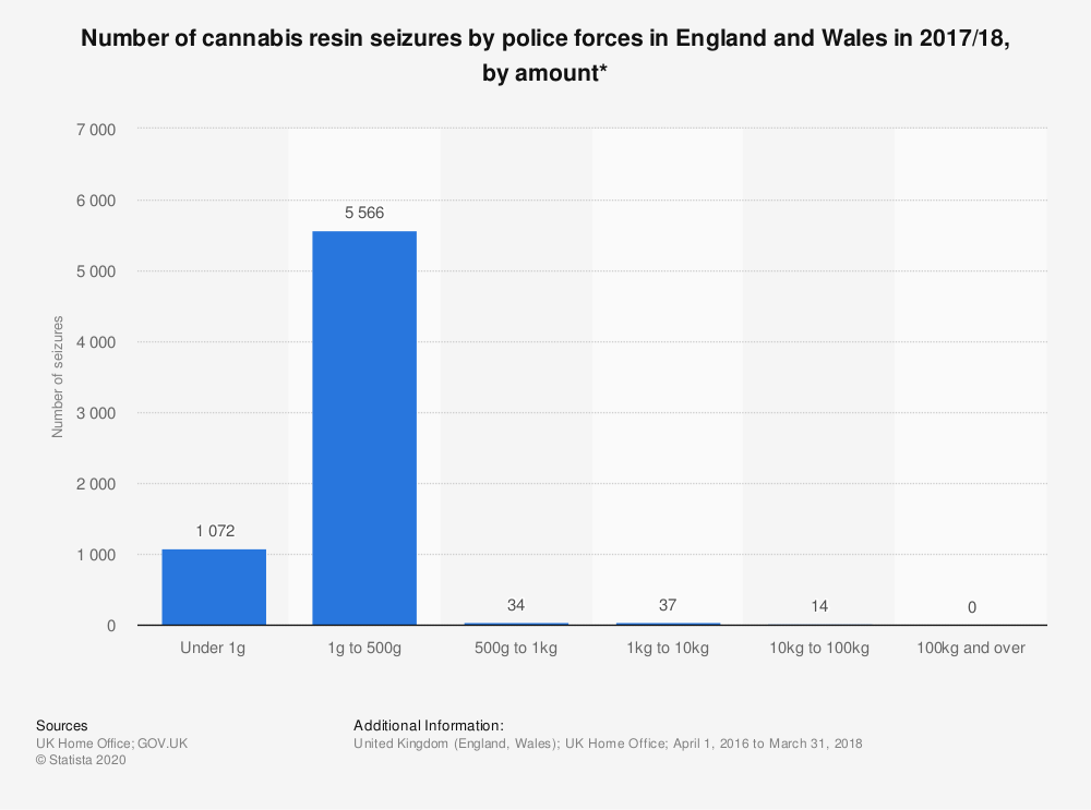 Statistic: Number of cannabis resin seizures by police forces in England and Wales in 2017/18, by amount* | Statista
