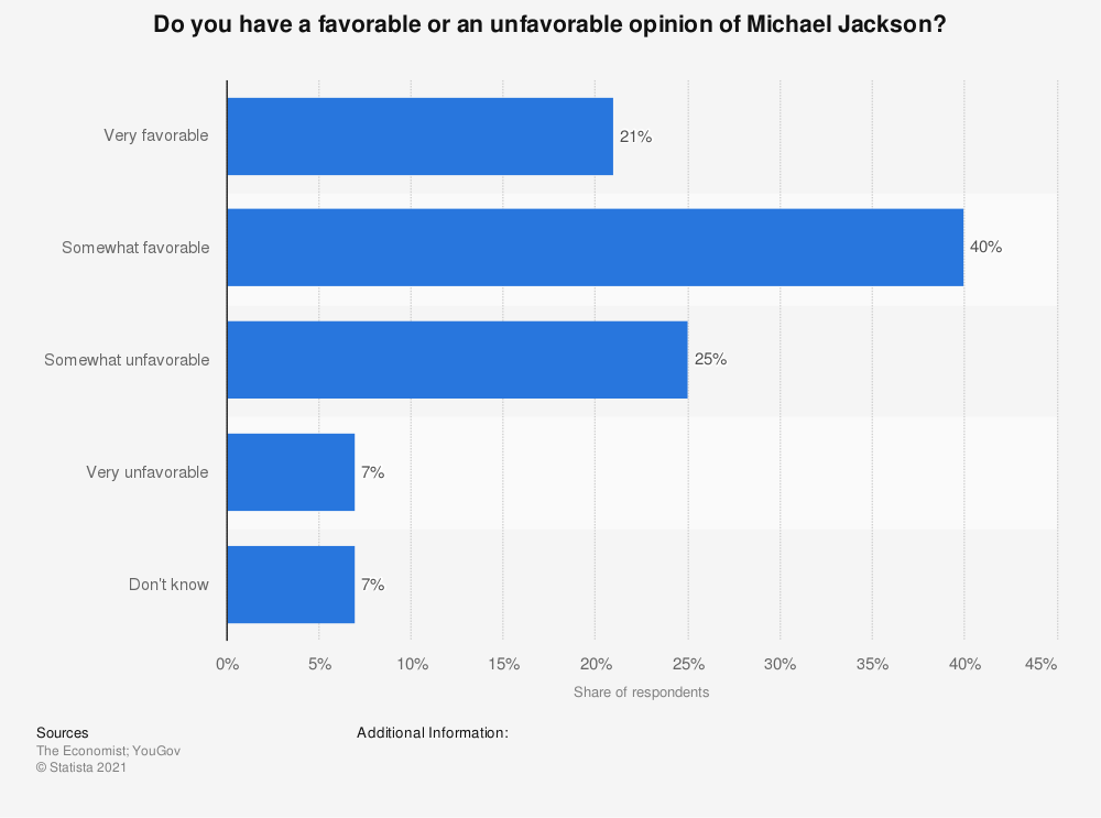 Statistic: Do you have a favorable or an unfavorable opinion of Michael Jackson? | Statista