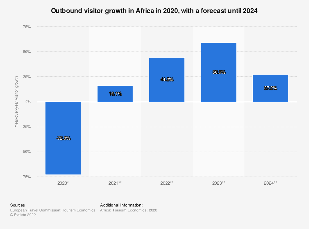 Statistic: Outbound visitor growth in Africa from 2011 to 2020* | Statista