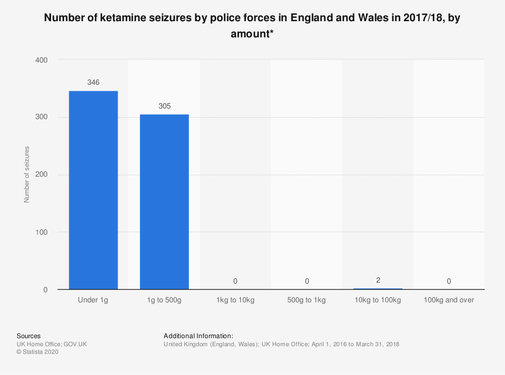 Statistic: Number of ketamine seizures by police forces in England and Wales in 2017/18, by amount* | Statista