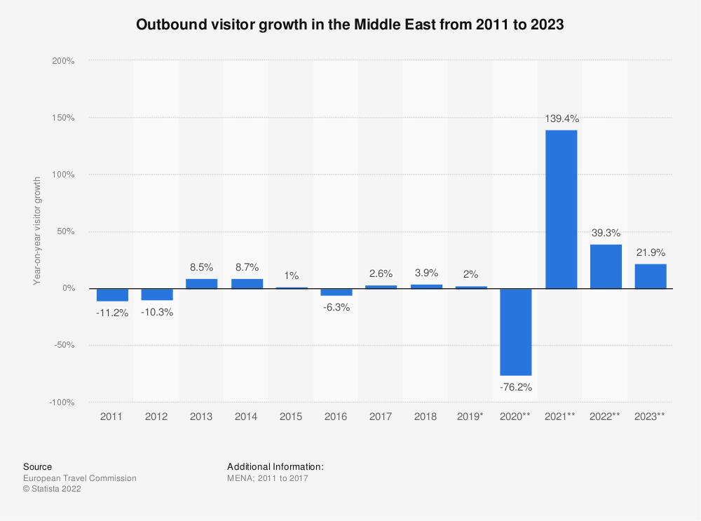 Statistic: Outbound visitor growth in the Middle East from 2011 to 2019 | Statista