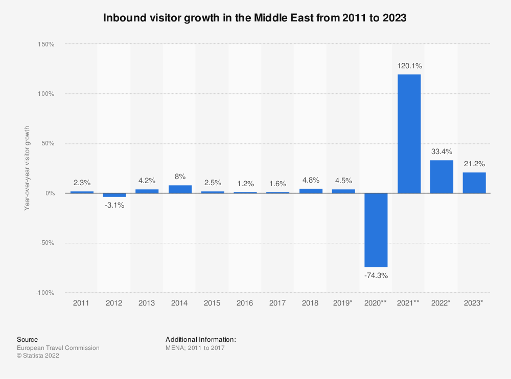 Statistic: Inbound visitor growth in the Middle East from 2011 to 2019 | Statista