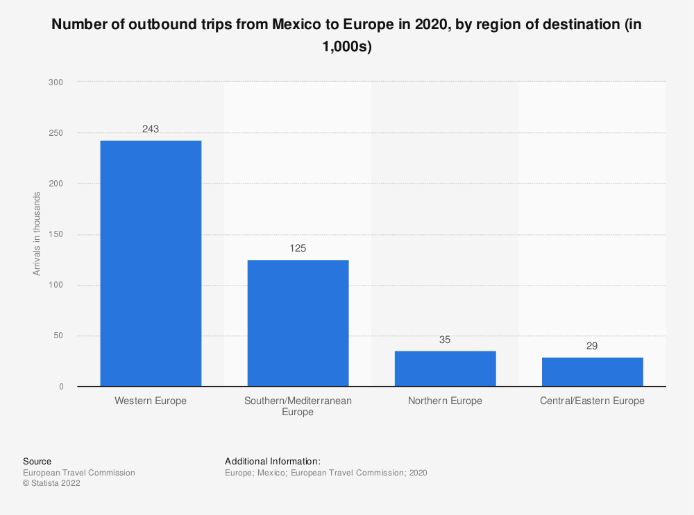 Statistic: Number of outbound trips from Mexico to Europe in 2017, by region of destination (in thousands) | Statista