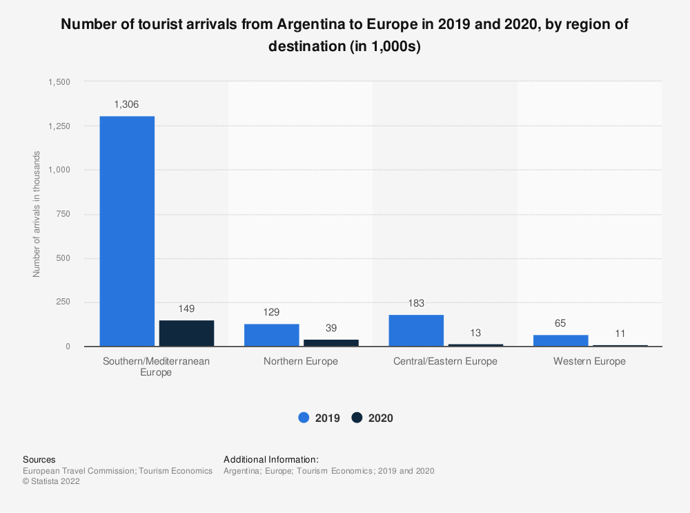 Statistic: Number of outbound trips from Argentina to Europe in 2019, by region of destination (in 1,000s) | Statista