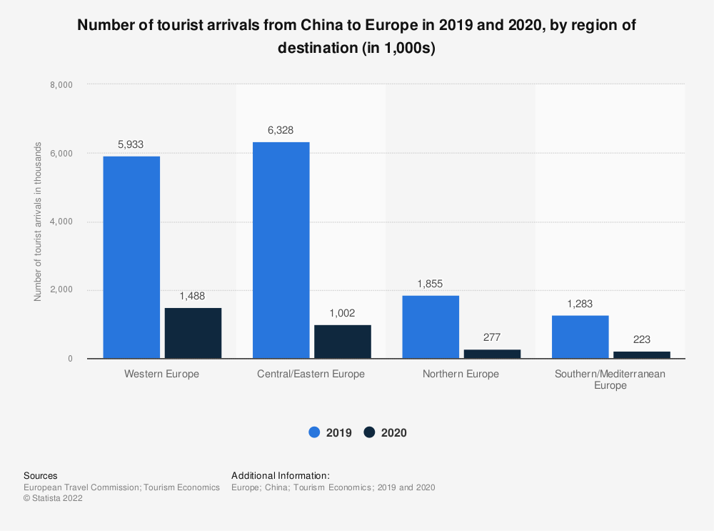 Statistic: Number of outbound trips from China to Europe in 2018, by region of destination (in millions) | Statista