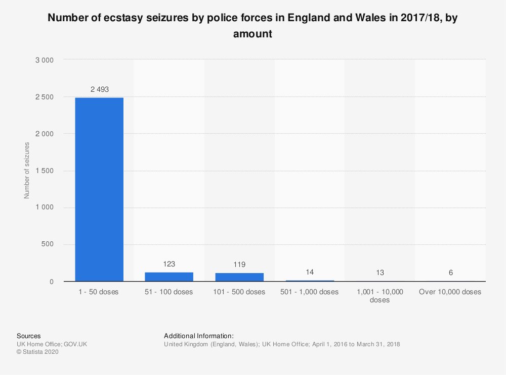 Statistic: Number of ecstasy seizures by police forces in England and Wales in 2017/18, by amount | Statista