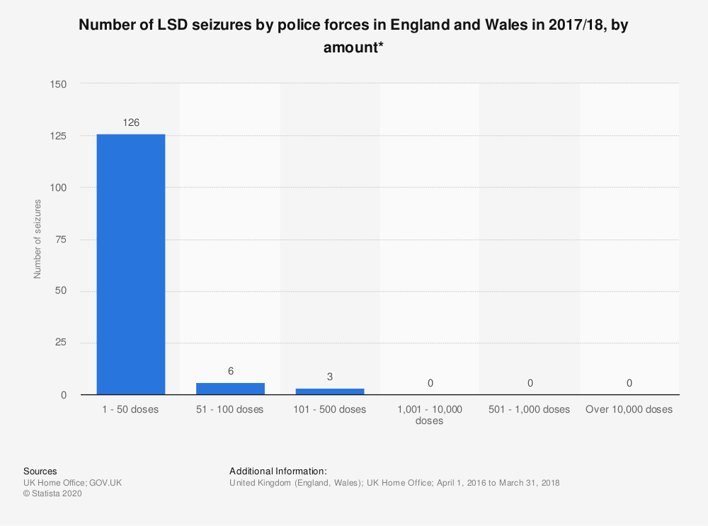 Statistic: Number of LSD seizures by police forces in England and Wales in 2017/18, by amount* | Statista
