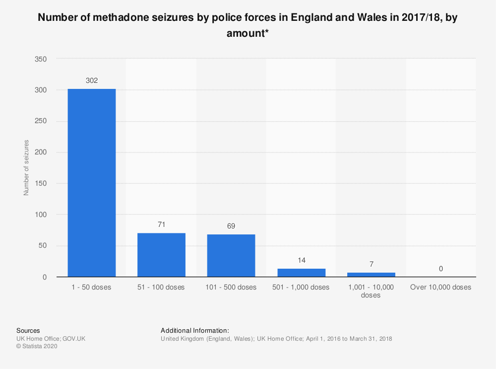 Statistic: Number of methadone seizures by police forces in England and Wales in 2017/18, by amount* | Statista
