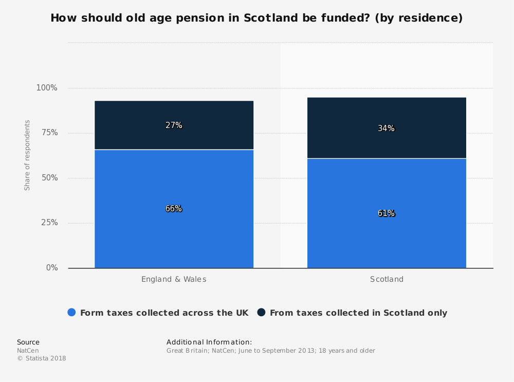 Statistic: How should old age pension in Scotland be funded? (by residence) | Statista