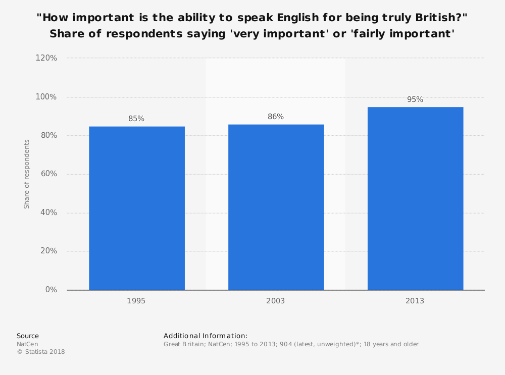 """Statistic: """"How important is the ability to speak English for being truly British?"""" Share of respondents saying 'very important' or 'fairly important'   Statista"""