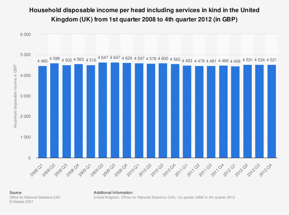 Statistic: Household disposable income per head including services in kind in the United Kingdom (UK) from 1st quarter 2008 to 4th quarter 2012 (in GBP) | Statista