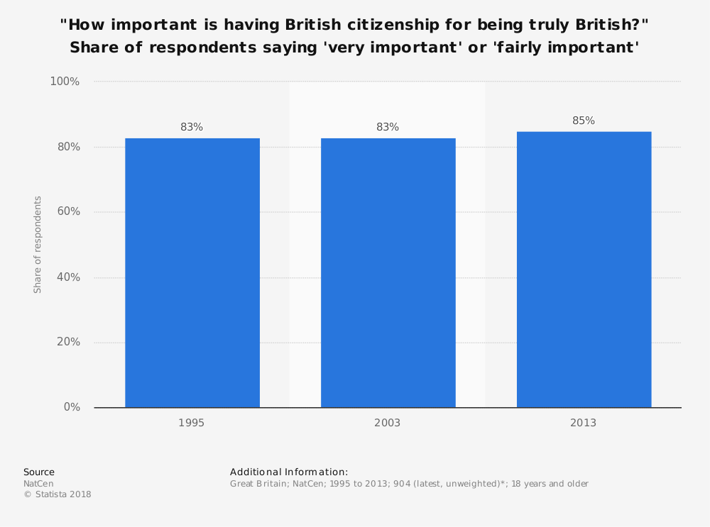 """Statistic: """"How important is having British citizenship for being truly British?"""" Share of respondents saying 'very important' or 'fairly important' 