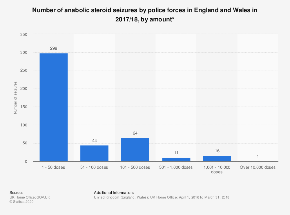 Statistic: Number of anabolic steroid seizures by police forces in England and Wales in 2017/18, by amount* | Statista