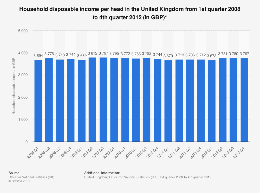 Statistic: Household disposable income per head in the United Kingdom from 1st quarter 2008 to 4th quarter 2012 (in GBP)* | Statista