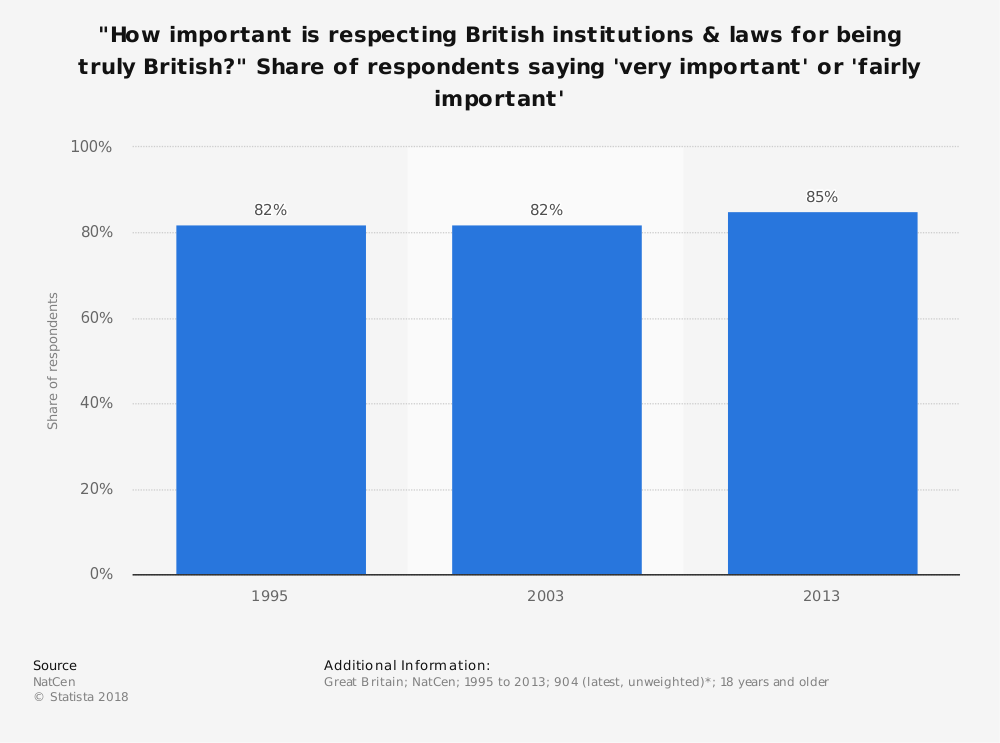 "Statistic: ""How important is respecting British institutions & laws for being truly British?"" Share of respondents saying 'very important' or 'fairly important' 