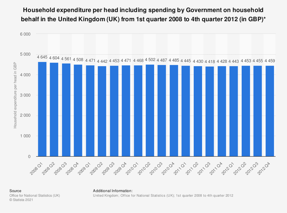 Statistic: Household expenditure per head including spending by Government on household behalf in the United Kingdom (UK) from 1st quarter 2008 to 4th quarter 2012 (in GBP)* | Statista
