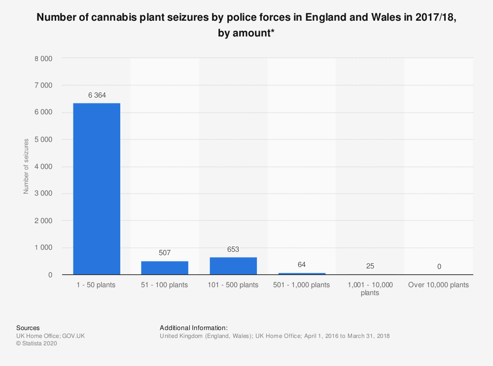 Statistic: Number of cannabis plant seizures by police forces in England and Wales in 2017/18, by amount* | Statista