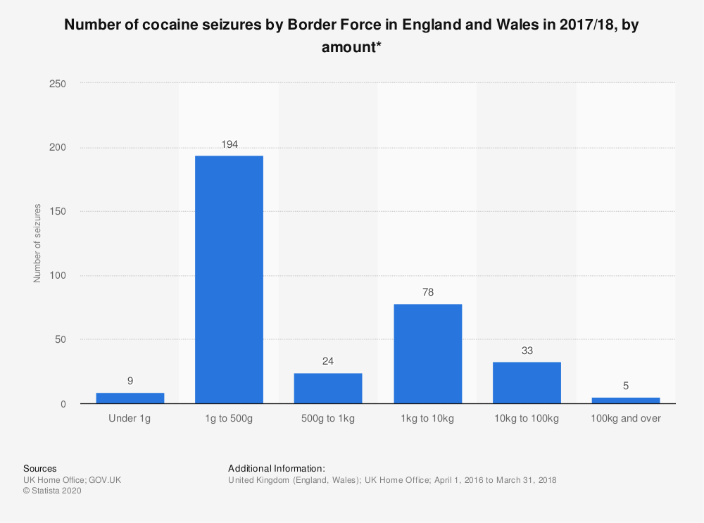 Statistic: Number of cocaine seizures by Border Force in England and Wales in 2017/18, by amount* | Statista