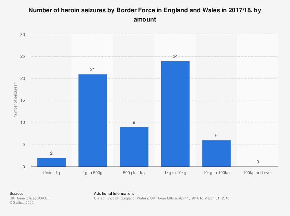 Statistic: Number of heroin seizures by Border Force in England and Wales in 2017/18, by amount | Statista
