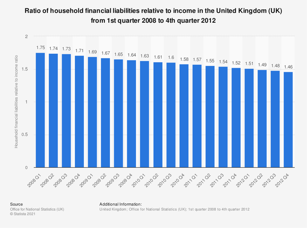 Statistic: Ratio of household financial liabilities relative to income in the United Kingdom (UK) from 1st quarter 2008 to 4th quarter 2012 | Statista