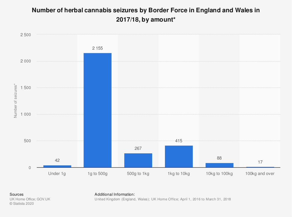 Statistic: Number of herbal cannabis seizures by Border Force in England and Wales in 2017/18, by amount* | Statista