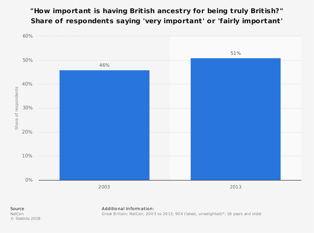 "Statistic: ""How important is having British ancestry for being truly British?"" Share of respondents saying 'very important' or 'fairly important' 