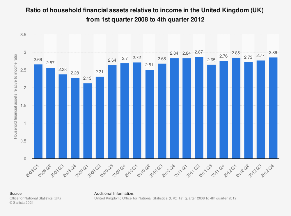 Statistic: Ratio of household financial assets relative to income in the United Kingdom (UK)  from 1st quarter 2008 to 4th quarter 2012 | Statista