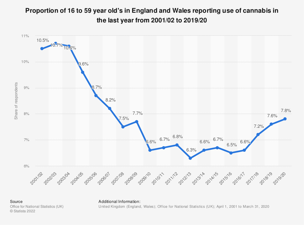 Statistic: Number of cannabis resin seizures by Border Force in England and Wales in 2017/18, by amount | Statista