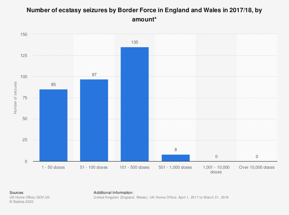 Statistic: Number of ecstasy seizures by Border Force in England and Wales in 2017/18, by amount* | Statista