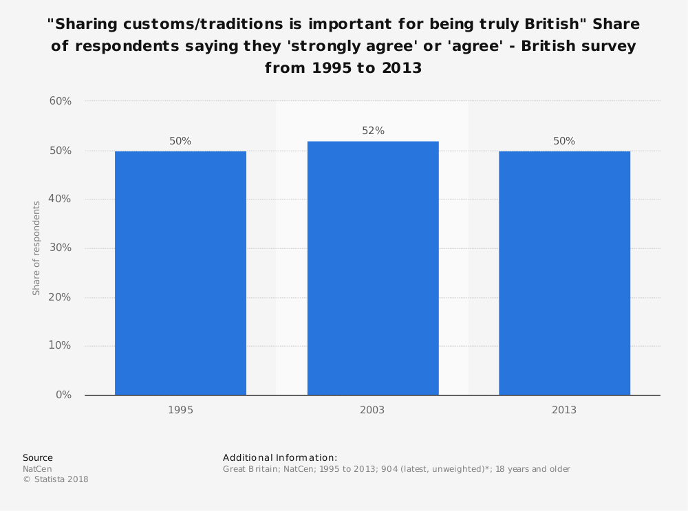 """Statistic: """"Sharing customs/traditions is important for being truly British"""" Share of respondents saying they 'strongly agree' or 'agree' - British survey from 1995 to 2013 