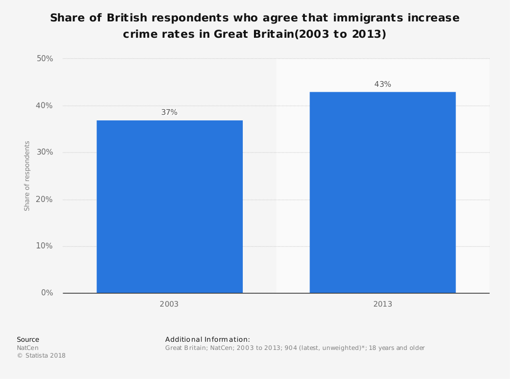 Statistic: Share of British respondents who agree that immigrants increase crime rates in Great Britain(2003 to 2013) | Statista