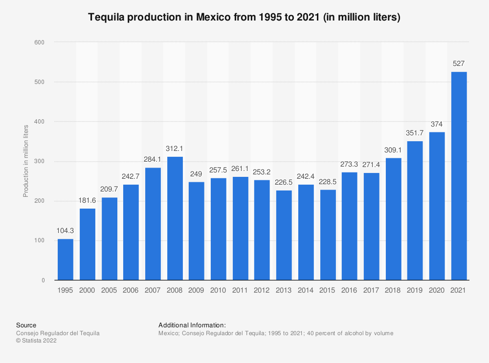 Statistic: Tequila production in Mexico from 1995 to 2019 (in million liters) | Statista