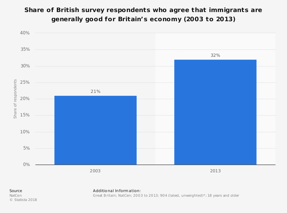 Statistic: Share of British survey respondents who agree that immigrants are generally good for Britain's economy (2003 to 2013) | Statista