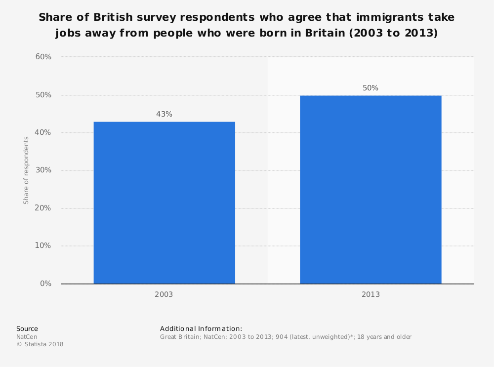 Statistic: Share of British survey respondents who agree that immigrants take jobs away from people who were born in Britain (2003 to 2013) | Statista