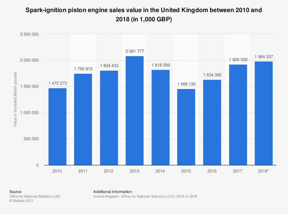 Statistic: Spark-ignition piston engine sales value in the United Kingdom between 2010 and 2018 (in 1,000 GBP) | Statista